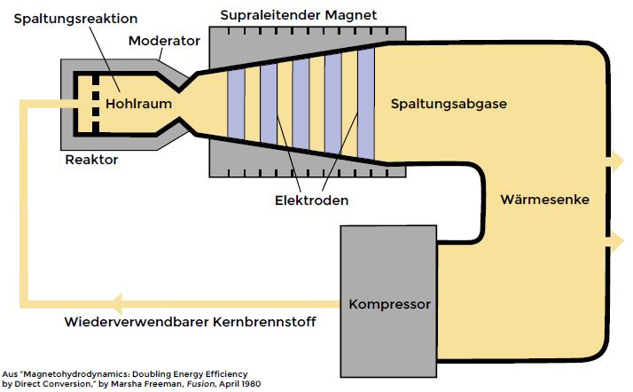Hohlraumreaktor